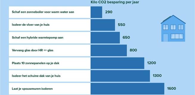 MilieuCentraal huis klimaatklapper energie grafiek   Mijn Keus