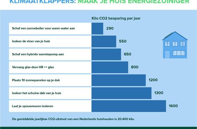 MilieuCentraal huis klimaatklapper energie grafiek | Mijn Keus